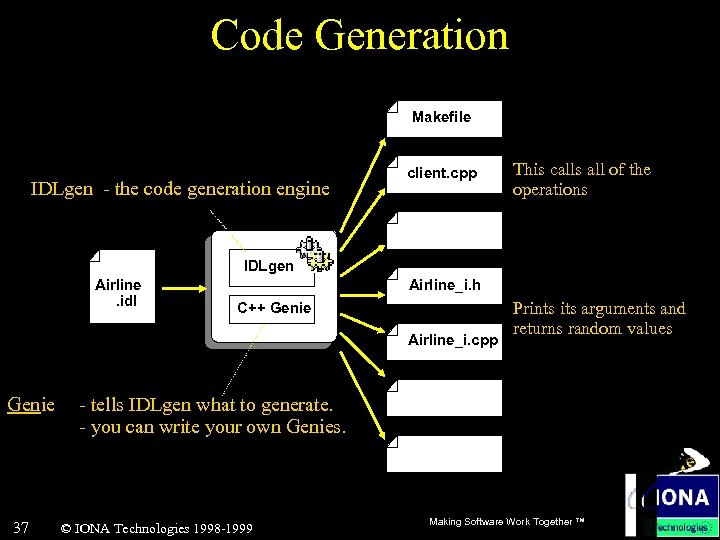 Code Generation Makefile IDLgen - the code generation engine client. cpp This calls all