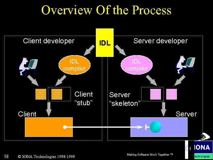 """Overview Of the Process Client developer IDL compiler Client """"stub"""" Server developer IDL compiler"""