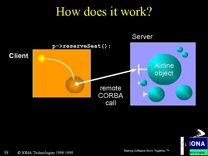 How does it work? Server p->reserve. Seat(); Client Airline object Airline proxy a local