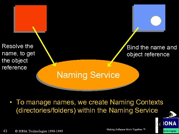 Resolve the name, to get the object reference Bind the name and object reference