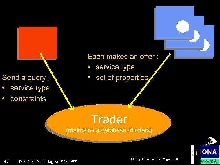 Each makes an offer : • service type • set of properties Send a
