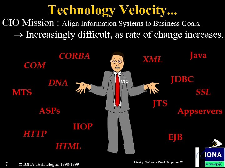 Technology Velocity. . . CIO Mission : Align Information Systems to Business Goals. Increasingly