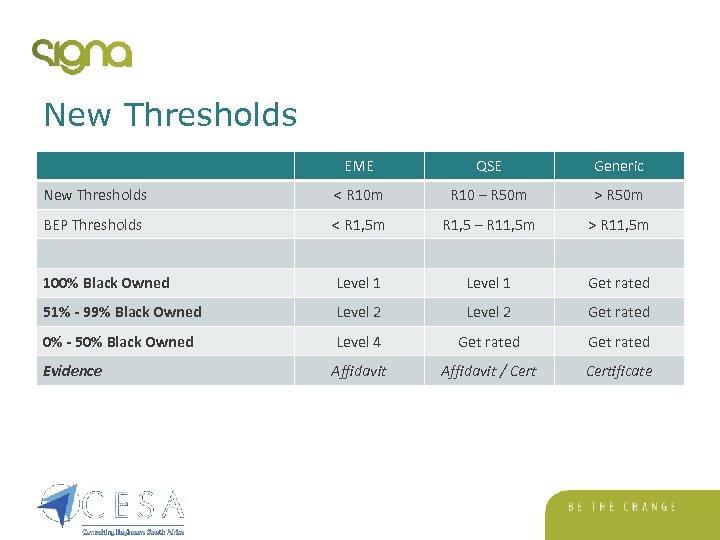 New Thresholds EME QSE Generic New Thresholds < R 10 m R 10 –