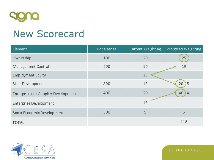 New Scorecard Element Code series Current Weighting Proposed Weighting Ownership 100 20 25 Management
