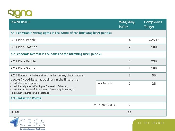 OWNERSHIP Weighting Points Compliance Target 2. 1 Exercisable Voting rights in the hands of