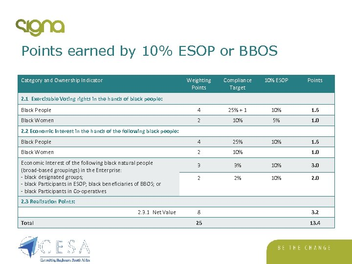Points earned by 10% ESOP or BBOS Category and Ownership Indicator Weighting Points Compliance