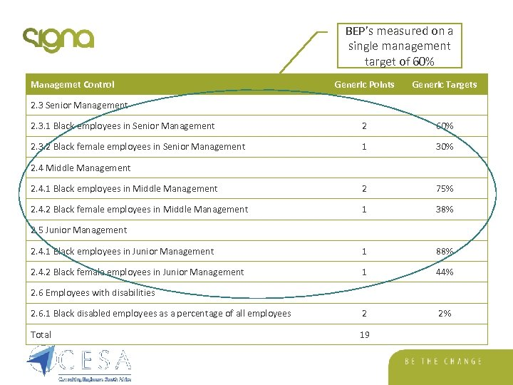 BEP's measured on a single management target of 60% Managemet Control Generic Points Generic