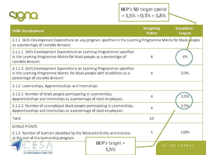 BEP's SD target spend = 1, 5% + 0, 3% = 1, 8% Weighting