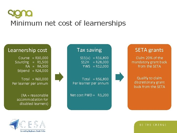 Minimum net cost of learnerships Learnership cost Tax saving Course = R 30, 000