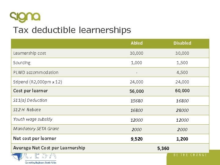 Tax deductible learnerships Abled Disabled Learnership cost 30, 000 Sourcing 1, 000 1, 500