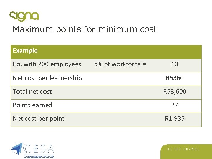 Maximum points for minimum cost Example Co. with 200 employees Net cost per learnership