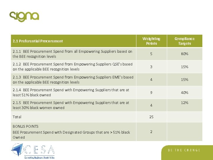 Weighting Points Compliance Targets 2. 1. 1 BEE Procurement Spend from all Empowering Suppliers