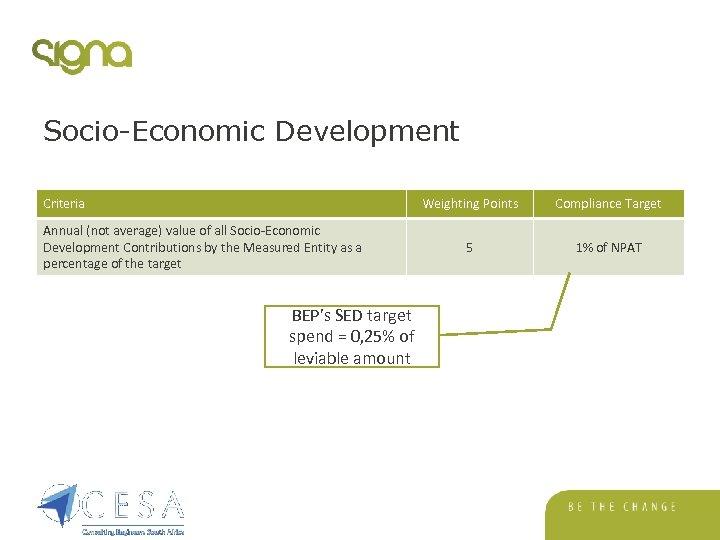 Socio-Economic Development Criteria Weighting Points Annual (not average) value of all Socio-Economic Development Contributions