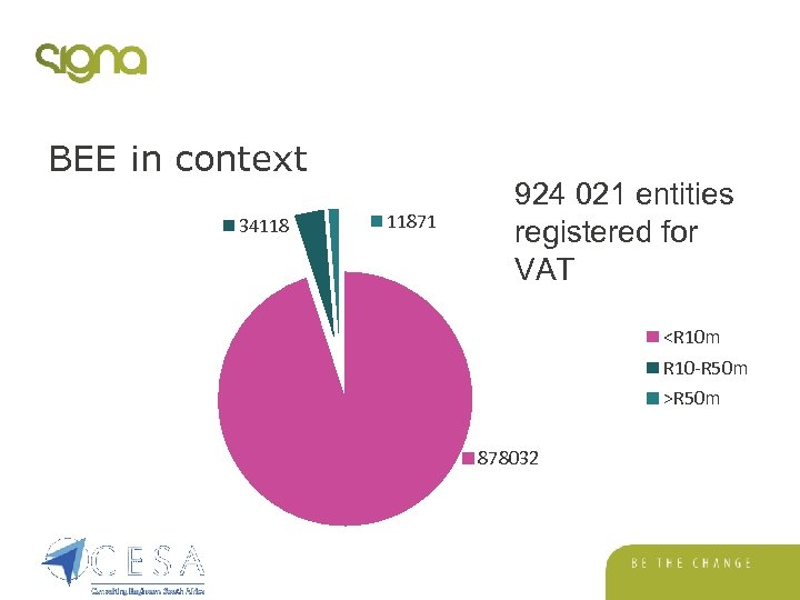 BEE in context 34118 11871 924 021 entities registered for VAT <R 10 m