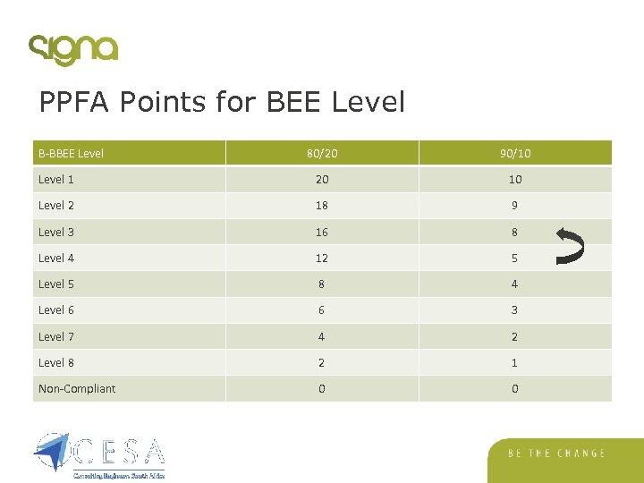 PPFA Points for BEE Level B-BBEE Level 80/20 90/10 Level 1 20 10 Level