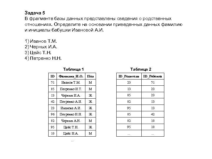 Задача 5 В фрагменте базы данных представлены сведения о родственных отношениях. Определите на основании