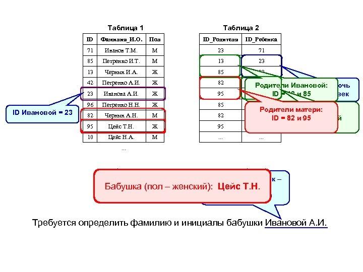 Таблица 1 Таблица 2 ID Пол ID_Родителя ID_Ребенка 71 Иванов Т. М. М 23