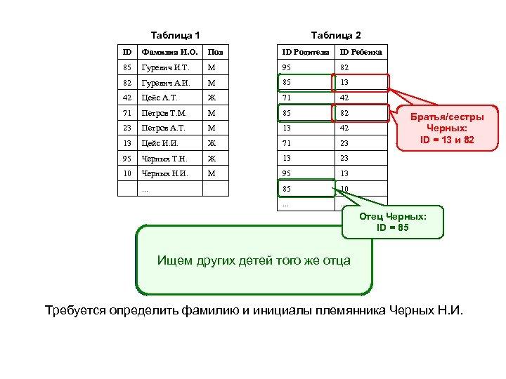 Таблица 1 Таблица 2 ID Фамилия И. О. Пол ID Родителя ID Ребенка 85