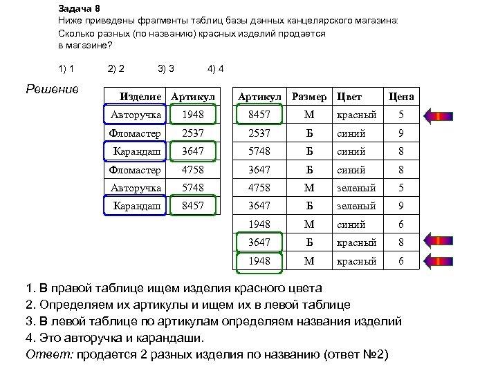 Задача 8 Ниже приведены фрагменты таблиц базы данных канцелярского магазина: Сколько разных (по названию)