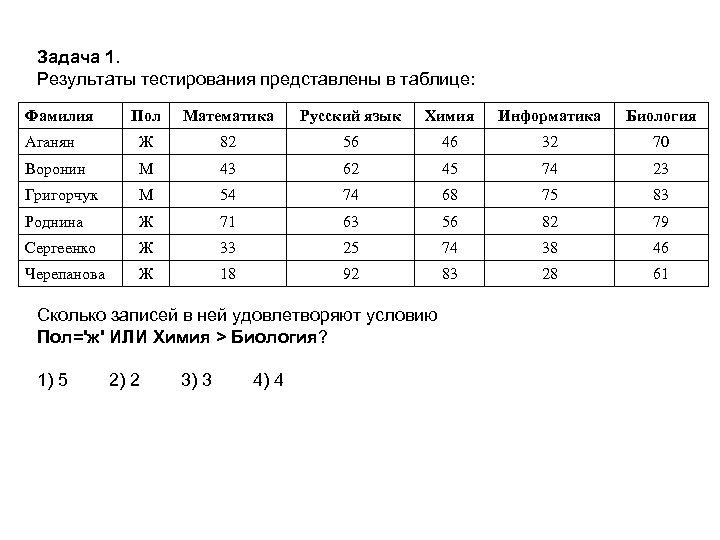 Задача 1. Результаты тестирования представлены в таблице: Фамилия Пол Математика Русский язык Химия Информатика