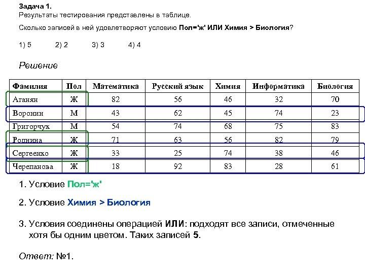Задача 1. Результаты тестирования представлены в таблице. Сколько записей в ней удовлетворяют условию Пол='ж'