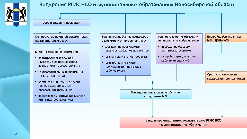 Внедрение РГИС НСО в муниципальных образованиях Новосибирской области Сбор и анализ информации Сканирование исходной