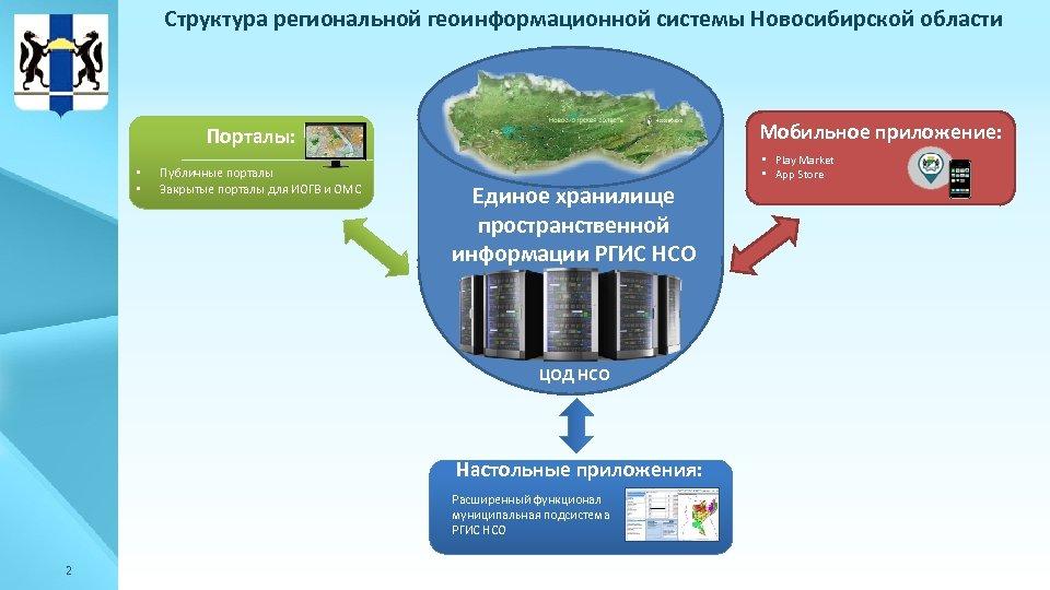 Структура региональной геоинформационной системы Новосибирской области Мобильное приложение: Порталы: • • Публичные порталы Закрытые