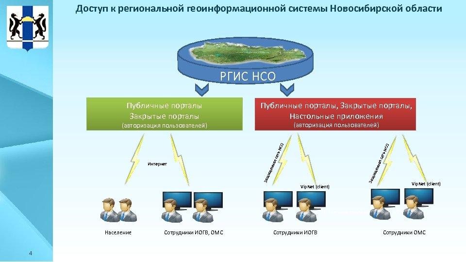 Доступ к региональной геоинформационной системы Новосибирской области РГИС НСО Публичные порталы Закрытые порталы Публичные