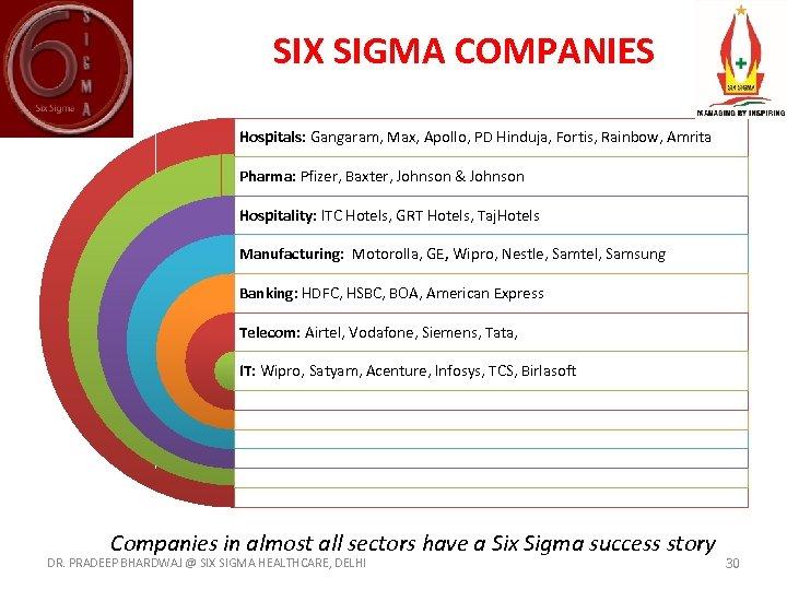 SIX SIGMA COMPANIES Hospitals: Gangaram, Max, Apollo, PD Hinduja, Fortis, Rainbow, Amrita Pharma: Pfizer,