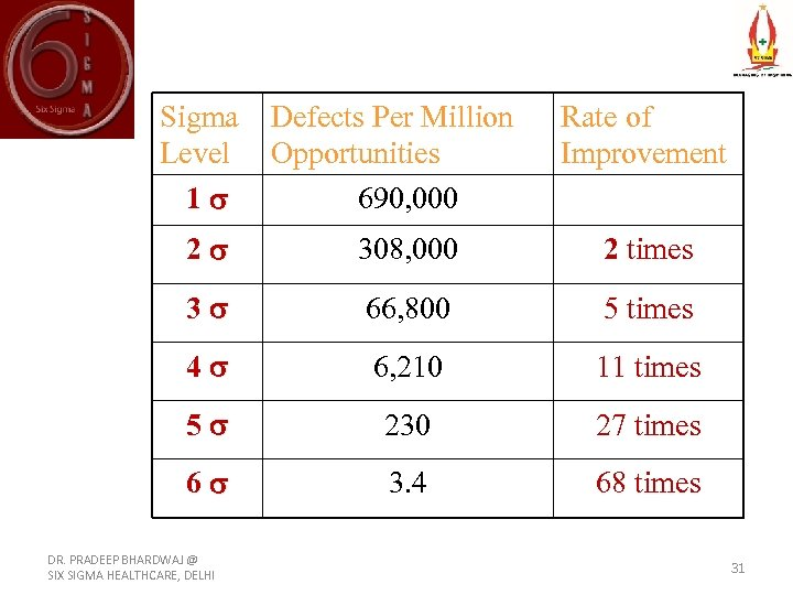 Sigma Defects Per Million Level Opportunities 1 690, 000 Rate of Improvement 2 308,