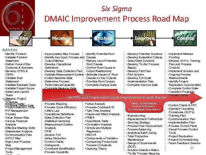 Six Sigma DMAIC Improvement Process Road Map Define Activities • Identify Problem • Validate