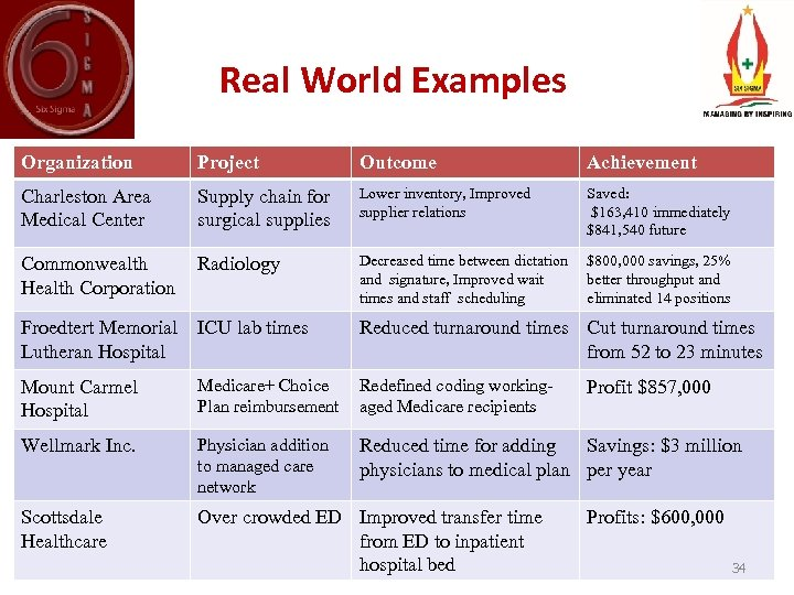 Real World Examples Organization Project Outcome Achievement Charleston Area Medical Center Supply chain for