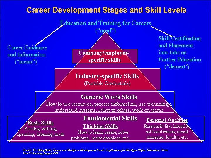 """Career Development Stages and Skill Levels Education and Training for Careers (""""meal"""") Career Guidance"""