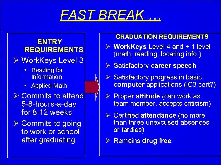 FAST BREAK … ENTRY REQUIREMENTS Ø Work. Keys Level 3 • Reading for Information