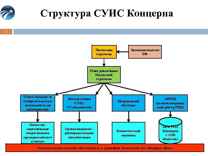 Структура СУИС Концерна 5 Патентная стратегия Законодательство РФ План реализации Патентной стратегии Ответственные за
