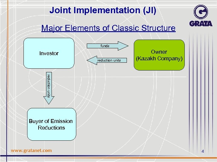 Joint Implementation (JI) Major Elements of Classic Structure funds Investor reduction units Owner (Kazakh