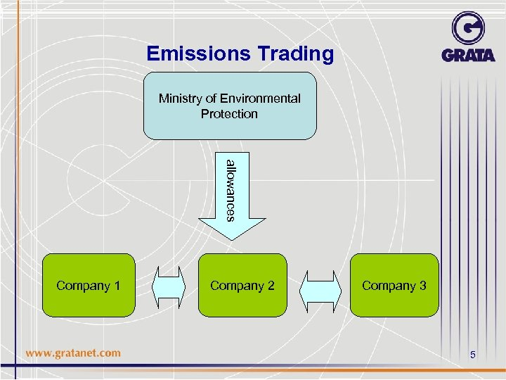 Emissions Trading Ministry of Environmental Protection allowances Company 1 Company 2 Company 3 5