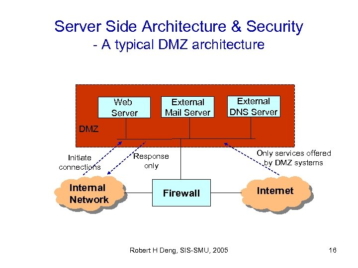 Server Side Architecture & Security - A typical DMZ architecture Web Server External Mail