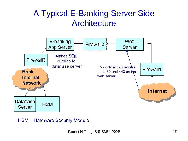 A Typical E-Banking Server Side Architecture E-banking App Server Firewall 3 Firewall 2 Makes