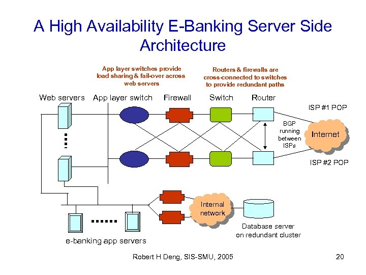 A High Availability E-Banking Server Side Architecture App layer switches provide load sharing &