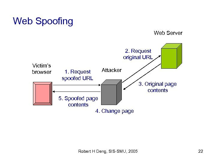 Web Spoofing Web Server 2. Request original URL Victim's browser 1. Request spoofed URL