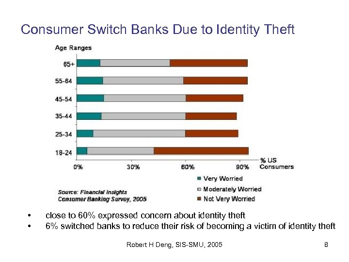 Consumer Switch Banks Due to Identity Theft • • close to 60% expressed concern