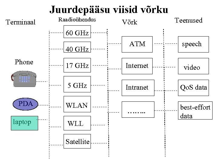 Juurdepääsu viisid võrku Terminaal Raadioühendus Võrk Teenused 60 GHz ATM speech 17 GHz Internet
