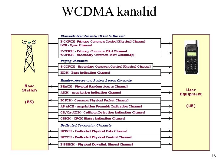 WCDMA kanalid Channels broadcast to all UE in the cell P-CCPCH- Primary Common Control
