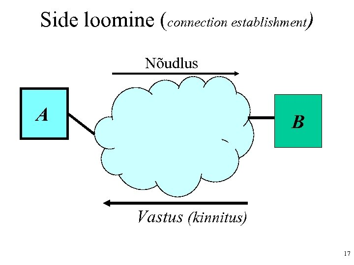 Side loomine (connection establishment) Nõudlus A B Vastus (kinnitus) 17