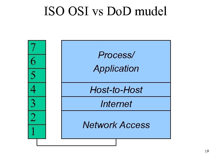 ISO OSI vs Do. D mudel 7 6 5 4 3 2 1 Process/