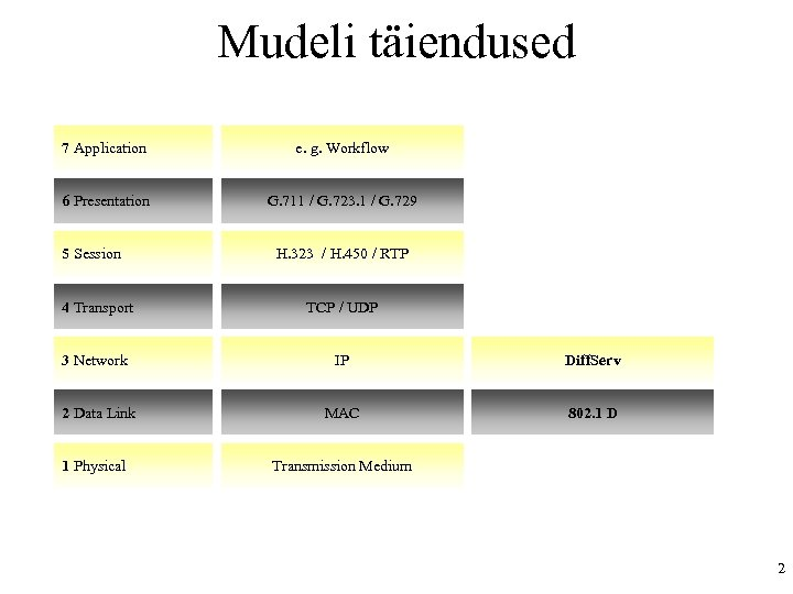 Mudeli täiendused 7 Application e. g. Workflow 6 Presentation G. 711 / G. 723.