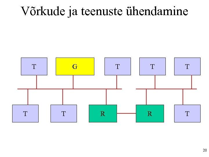 Võrkude ja teenuste ühendamine T T G T T R T T 20