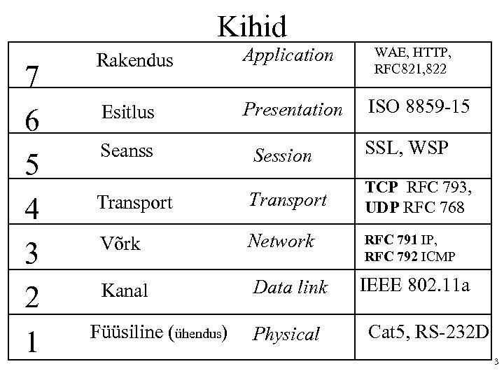 Kihid 7 6 5 4 3 2 1 Rakendus Application Esitlus Presentation WAE, HTTP,