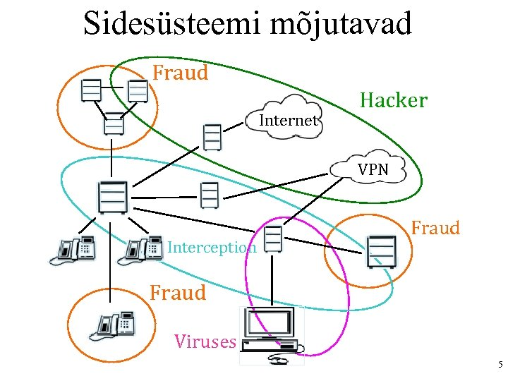 Sidesüsteemi mõjutavad Fraud Internet Hacker VPN Interception Fraud Viruses 5